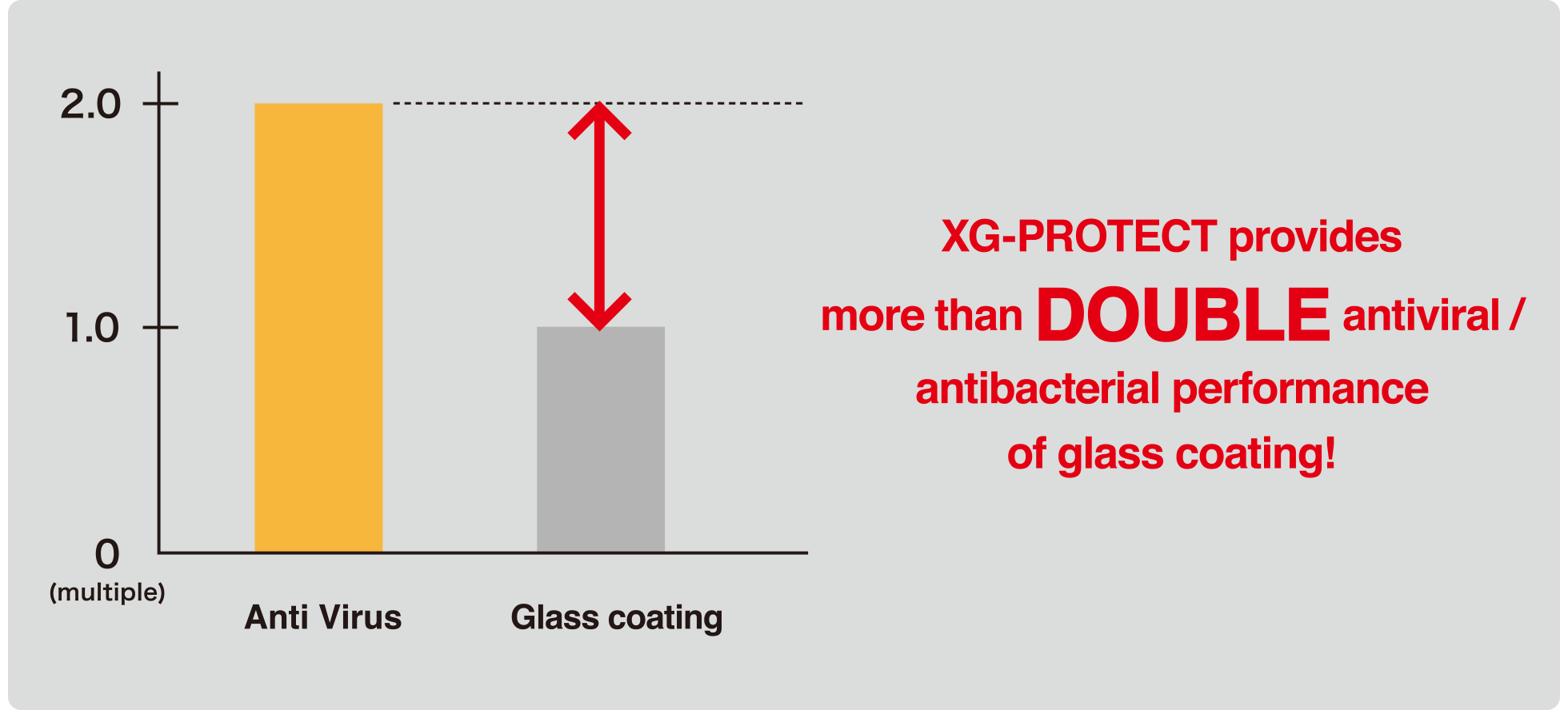 Antiviral / Antibacterial performance comparison with glass coating