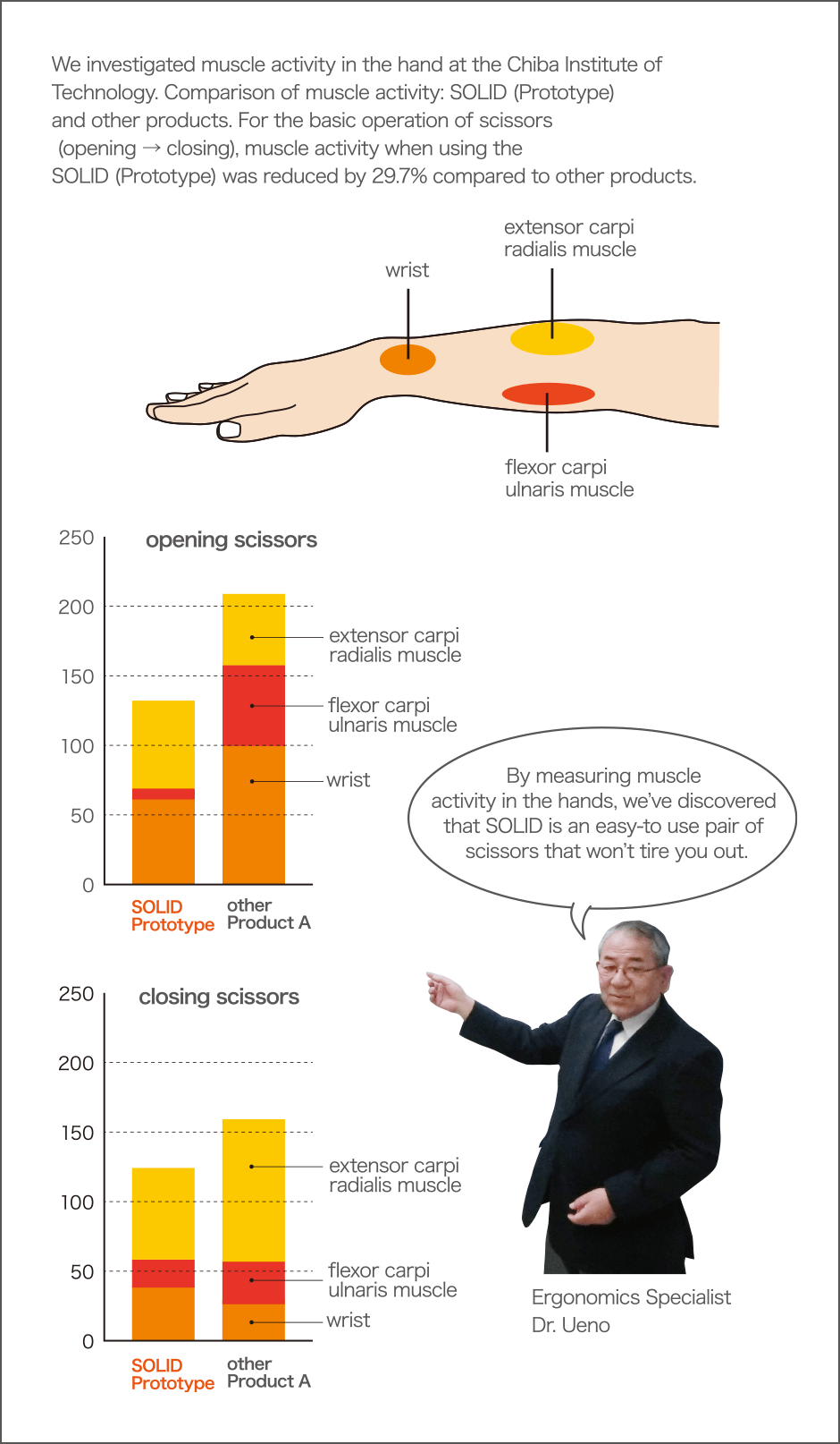 We investigated muscle activity in the hand at the Chiba Institute of Technology.